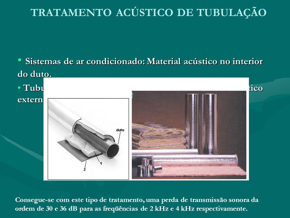 TRATAMENTO ACÚSTICO DE TUBULAÇÃO Sistemas de ar condicionado: Material acústico no interior do duto. Sistemas de ar condicionado: Material acústico no