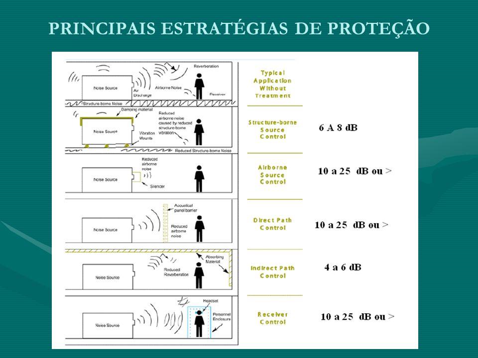 PRINCIPAIS ESTRATÉGIAS DE CONTROLE DO RUÍDO 1.