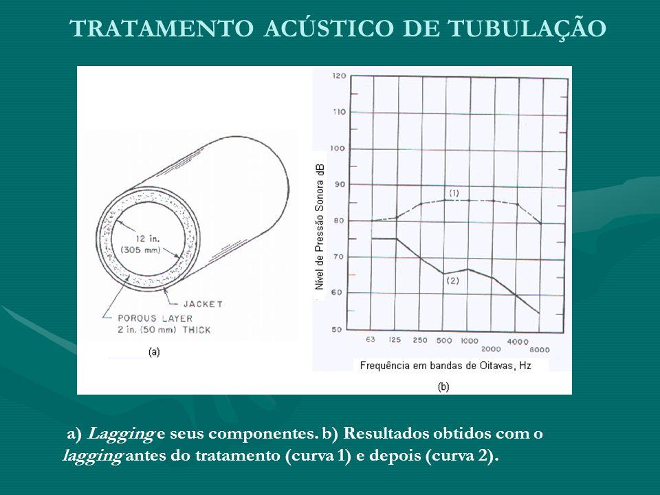 TRATAMENTO ACÚSTICO DE TUBULAÇÃO a) Lagging e seus componentes. b) Resultados obtidos com o lagging antes do tratamento (curva 1) e depois (curva 2).