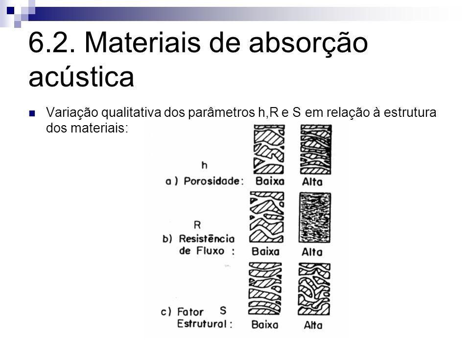 6.2. Materiais de absorção acústica Variação qualitativa dos parâmetros h,R e S em relação à estrutura dos materiais: