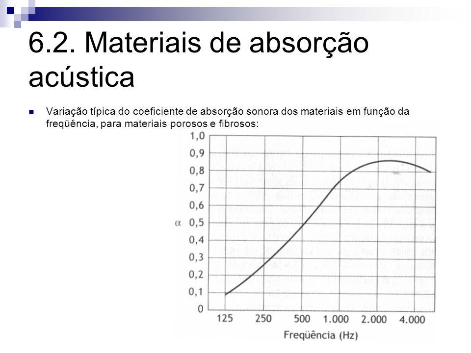 6.2. Materiais de absorção acústica Variação típica do coeficiente de absorção sonora dos materiais em função da freqüência, para materiais porosos e
