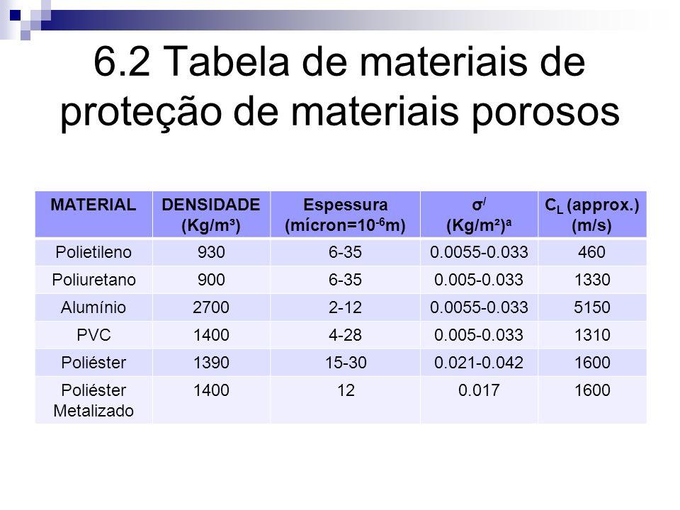 6.2 Tabela de materiais de proteção de materiais porosos MATERIALDENSIDADE (Kg/m³) Espessura (mícron=10 -6 m) σ / (Kg/m²) a C L (approx.) (m/s) Poliet