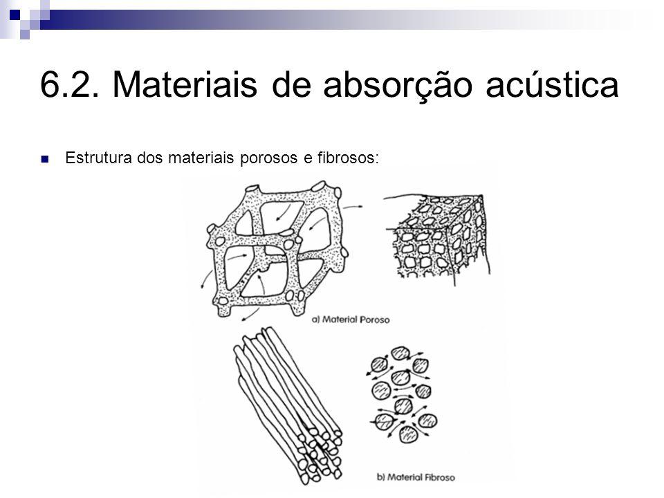 6.2. Materiais de absorção acústica Estrutura dos materiais porosos e fibrosos: