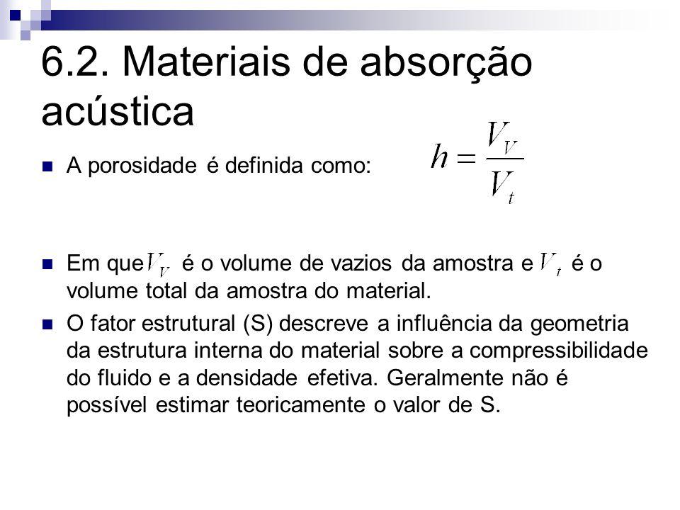 6.2. Materiais de absorção acústica A porosidade é definida como: Em que é o volume de vazios da amostra e é o volume total da amostra do material. O
