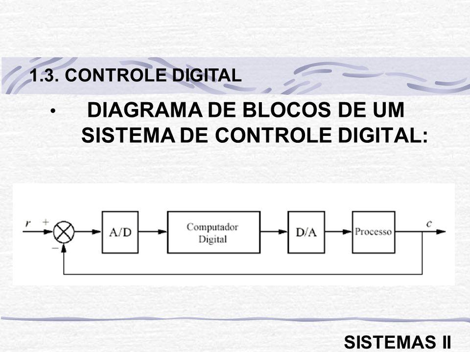 DIAGRAMA DE BLOCOS DE UM SISTEMA DE CONTROLE DIGITAL: 1.3. CONTROLE DIGITAL SISTEMAS II