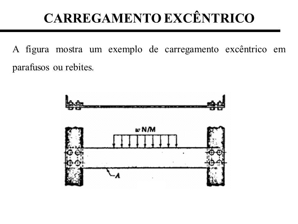 CARREGAMENTO EXCÊNTRICO A figura mostra um exemplo de carregamento excêntrico em parafusos ou rebites.