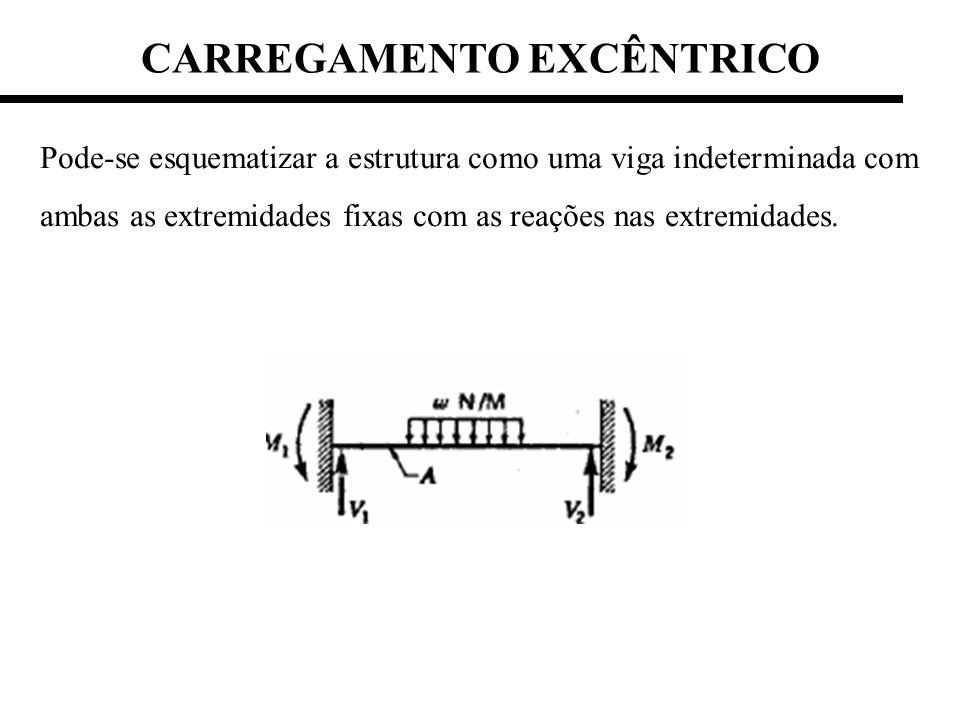 Pode-se esquematizar a estrutura como uma viga indeterminada com ambas as extremidades fixas com as reações nas extremidades. CARREGAMENTO EXCÊNTRICO