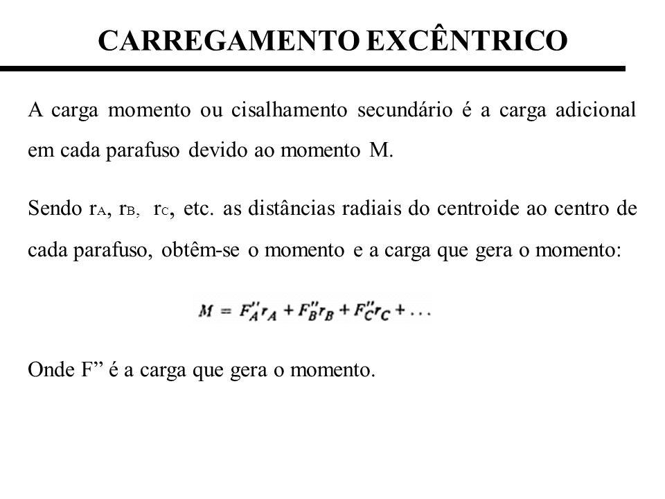 A carga momento ou cisalhamento secundário é a carga adicional em cada parafuso devido ao momento M. Sendo r A, r B, r C, etc. as distâncias radiais d
