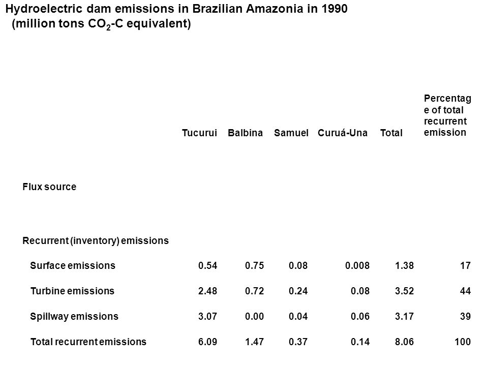 Hydroelectric dam emissions in Brazilian Amazonia in 1990 (million tons CO 2 -C equivalent) TucuruiBalbinaSamuelCuruá-UnaTotal Percentag e of total recurrent emission Flux source Recurrent (inventory) emissions Surface emissions0.540.750.080.0081.3817 Turbine emissions2.480.720.240.083.5244 Spillway emissions3.070.000.040.063.1739 Total recurrent emissions6.091.470.370.148.06100
