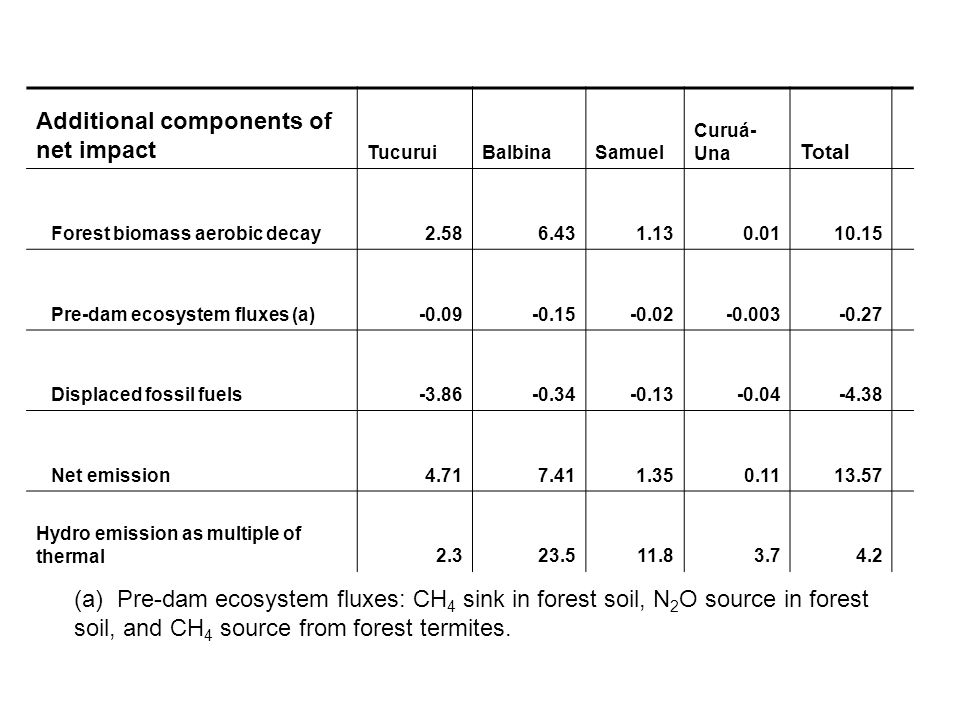 Additional components of net impact TucuruiBalbinaSamuel Curuá- Una Total Forest biomass aerobic decay2.586.431.130.0110.15 Pre-dam ecosystem fluxes (