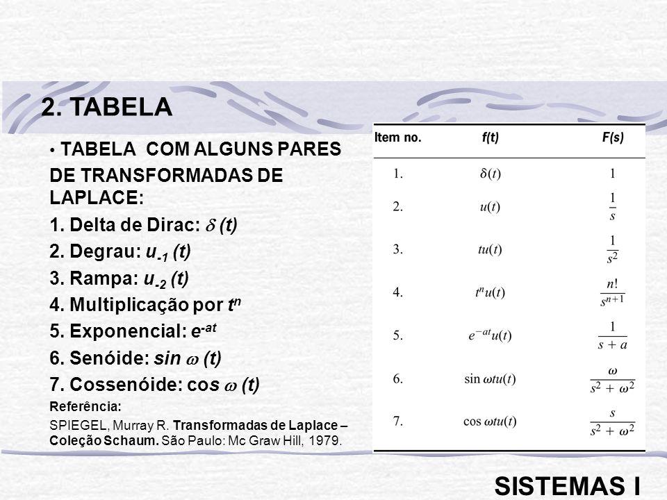 TABELA COM ALGUNS PARES DE TRANSFORMADAS DE LAPLACE: 1. Delta de Dirac: (t) 2. Degrau: u -1 (t) 3. Rampa: u -2 (t) 4. Multiplicação por t n 5. Exponen