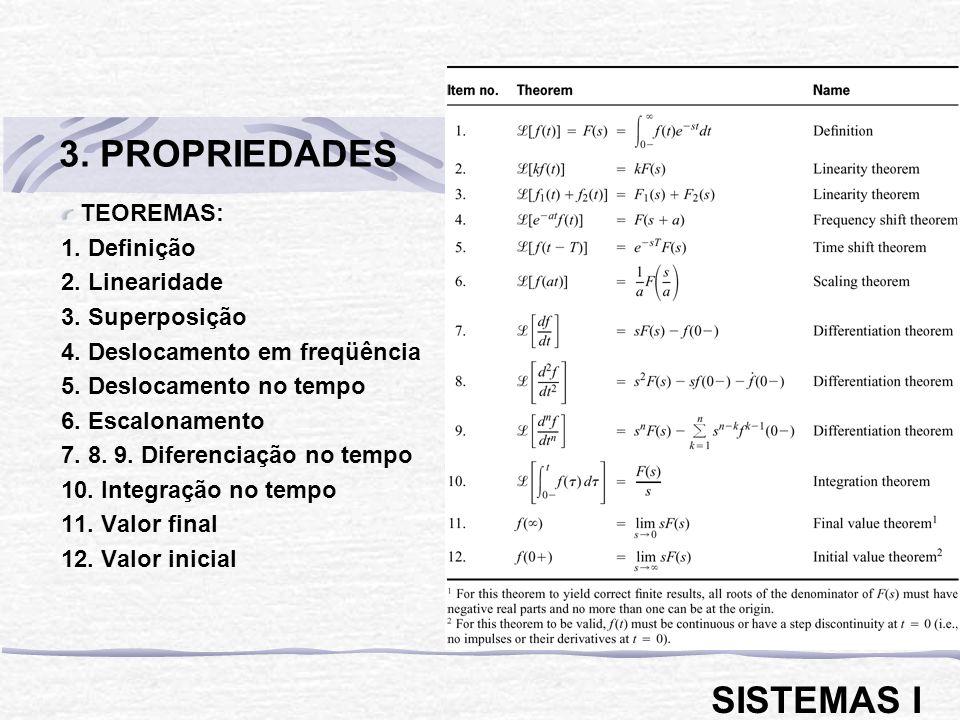 TEOREMAS: 1. Definição 2. Linearidade 3. Superposição 4. Deslocamento em freqüência 5. Deslocamento no tempo 6. Escalonamento 7. 8. 9. Diferenciação n