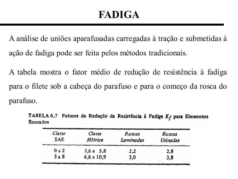 A análise de uniões aparafusadas carregadas à tração e submetidas à ação de fadiga pode ser feita pelos métodos tradicionais.