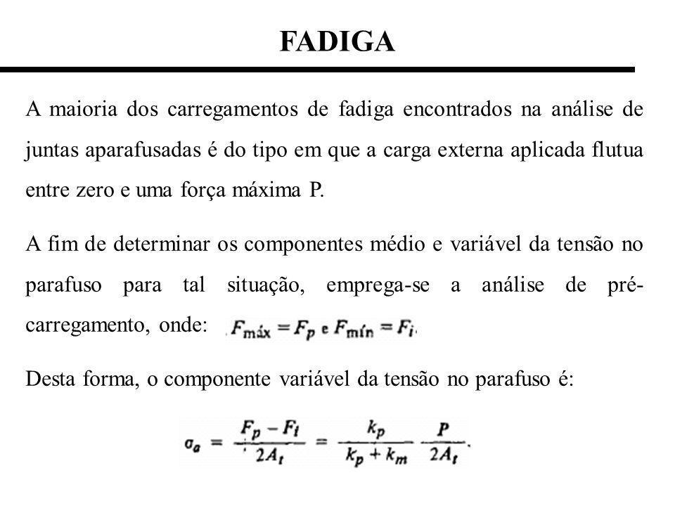 FADIGA A maioria dos carregamentos de fadiga encontrados na análise de juntas aparafusadas é do tipo em que a carga externa aplicada flutua entre zero e uma força máxima P.