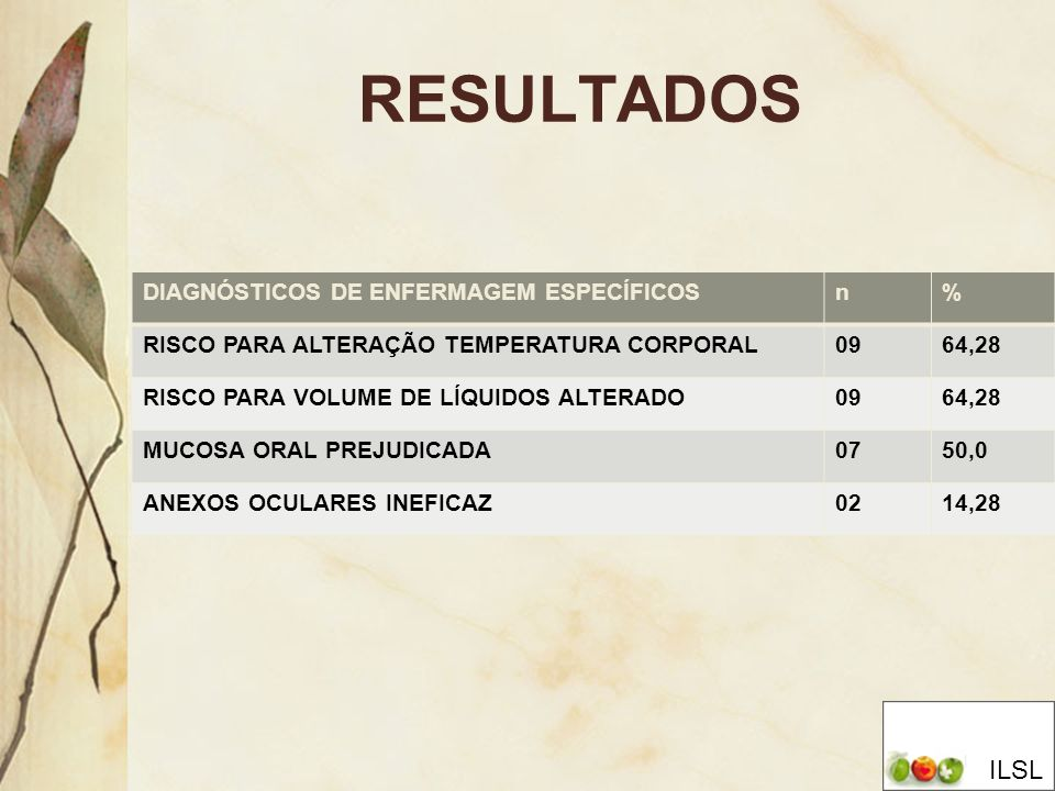 DIAGNÓSTICOS DE ENFERMAGEM ESPECÍFICOSn% RISCO PARA ALTERAÇÃO TEMPERATURA CORPORAL0964,28 RISCO PARA VOLUME DE LÍQUIDOS ALTERADO0964,28 MUCOSA ORAL PR