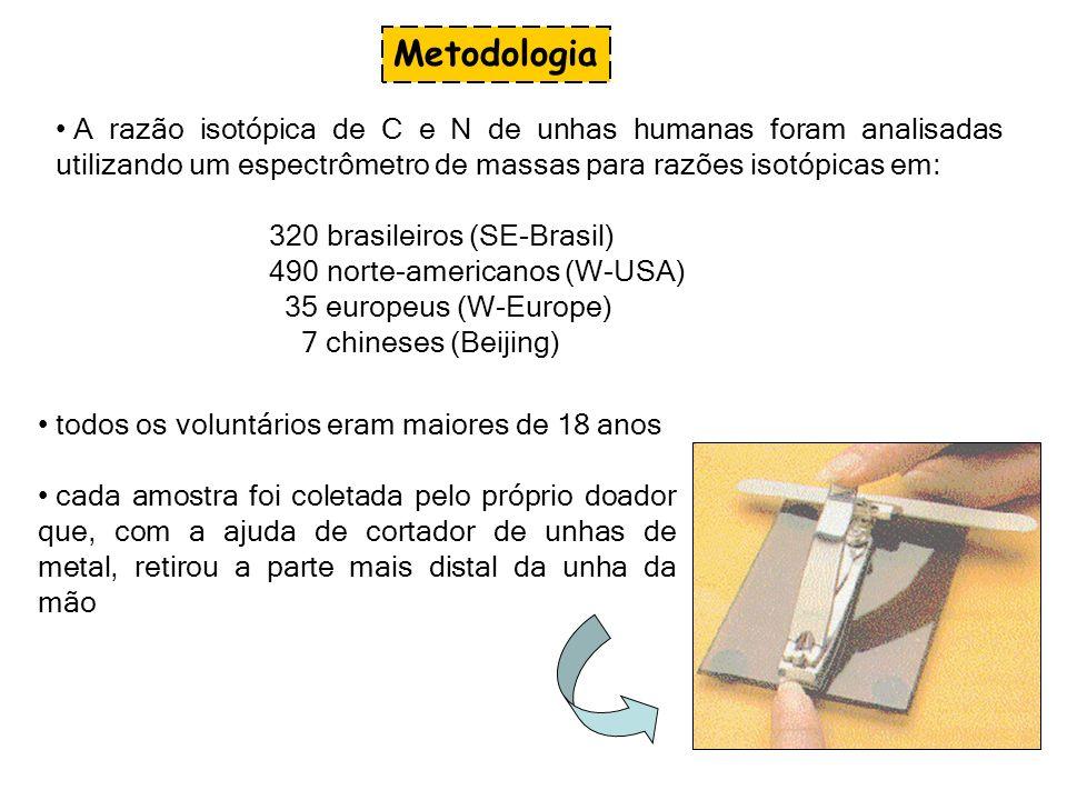 A razão isotópica de C e N de unhas humanas foram analisadas utilizando um espectrômetro de massas para razões isotópicas em: 320 brasileiros (SE-Bras