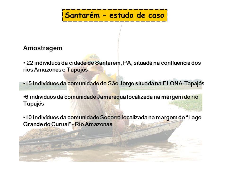 Amostragem: 22 indivíduos da cidade de Santarém, PA, situada na confluência dos rios Amazonas e Tapajós 15 indivíduos da comunidade de São Jorge situa