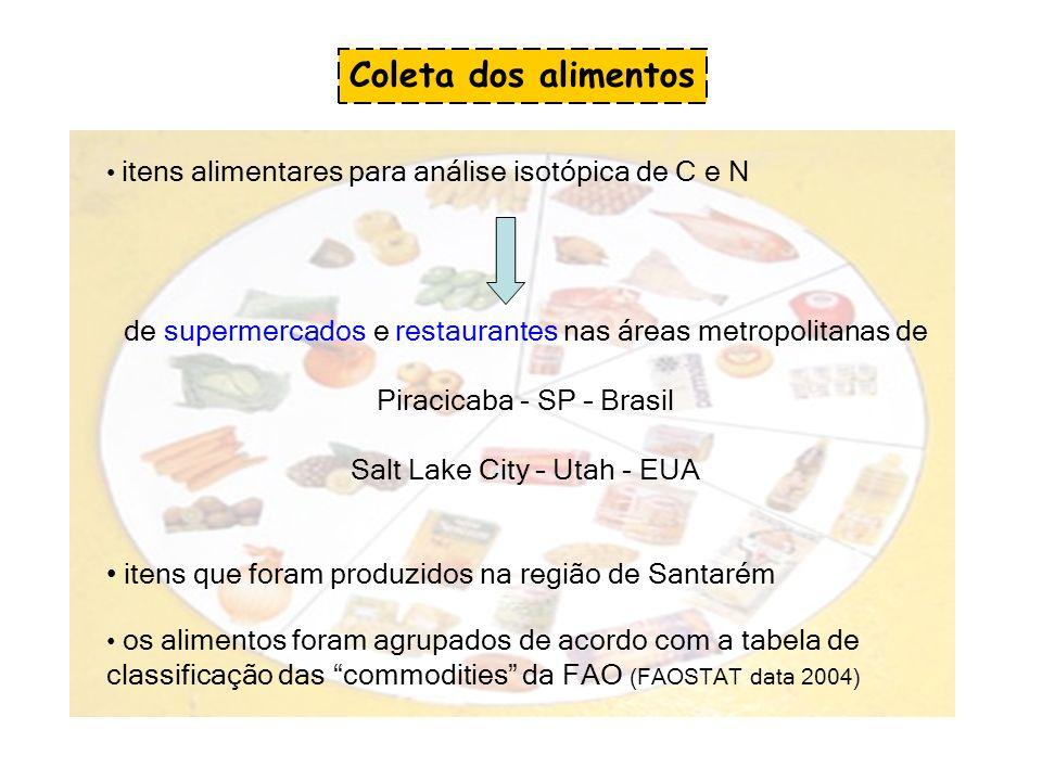 itens alimentares para análise isotópica de C e N de supermercados e restaurantes nas áreas metropolitanas de Piracicaba - SP – Brasil Salt Lake City