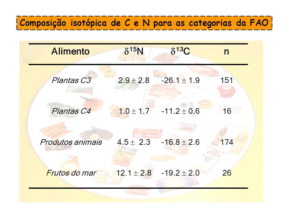 Composição isotópica de C e N para as categorias da FAO Alimento 15 N 13 C n Plantas C3 2.9 2.8-26.1 1.9 151 Plantas C4 1.0 1.7-11.2 0.6 16 Produtos a