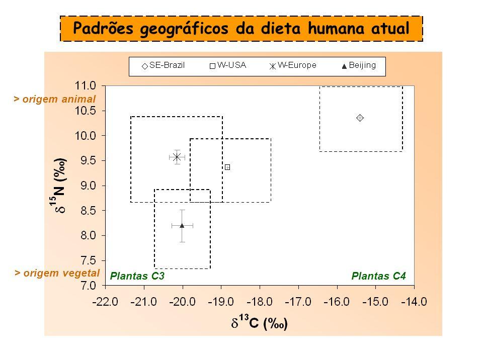 Padrões geográficos da dieta humana atual Plantas C4Plantas C3 > origem vegetal > origem animal