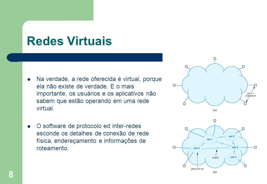 8 Redes Virtuais Na verdade, a rede oferecida é virtual, porque ela não existe de verdade. E o mais importante, os usuários e os aplicativos não sabem