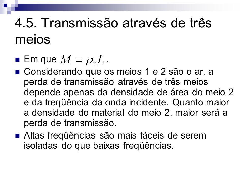 4.5. Transmissão através de três meios Em que. Considerando que os meios 1 e 2 são o ar, a perda de transmissão através de três meios depende apenas d