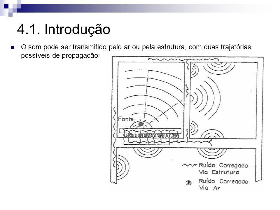 4.1. Introdução O som pode ser transmitido pelo ar ou pela estrutura, com duas trajetórias possíveis de propagação: