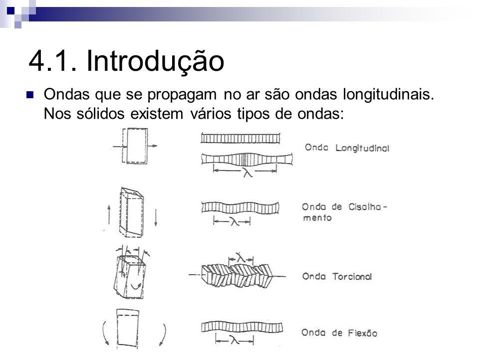 4.1. Introdução Ondas que se propagam no ar são ondas longitudinais. Nos sólidos existem vários tipos de ondas: