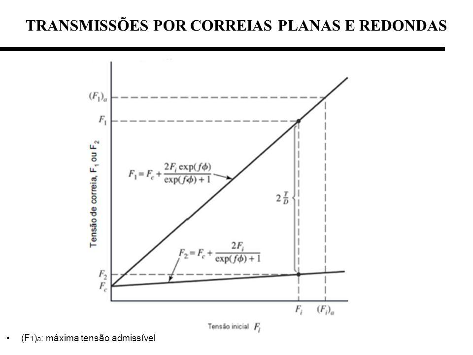 TRANSMISSÕES POR CORREIAS PLANAS E REDONDAS (F 1 ) a : máxima tensão admissível