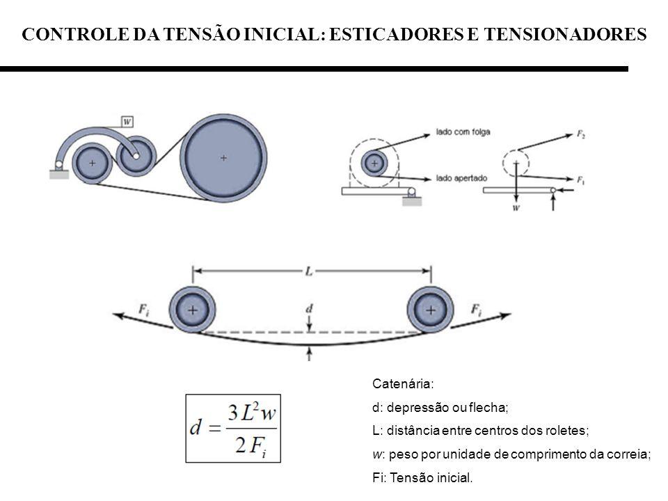 CONTROLE DA TENSÃO INICIAL: ESTICADORES E TENSIONADORES Catenária: d: depressão ou flecha; L: distância entre centros dos roletes; w: peso por unidade