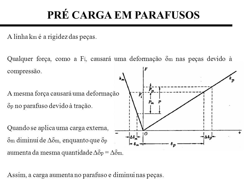 PRÉ CARGA EM PARAFUSOS A linha k m é a rigidez das peças. Qualquer força, como a F i, causará uma deformação δ m nas peças devido à compressão. A mesm