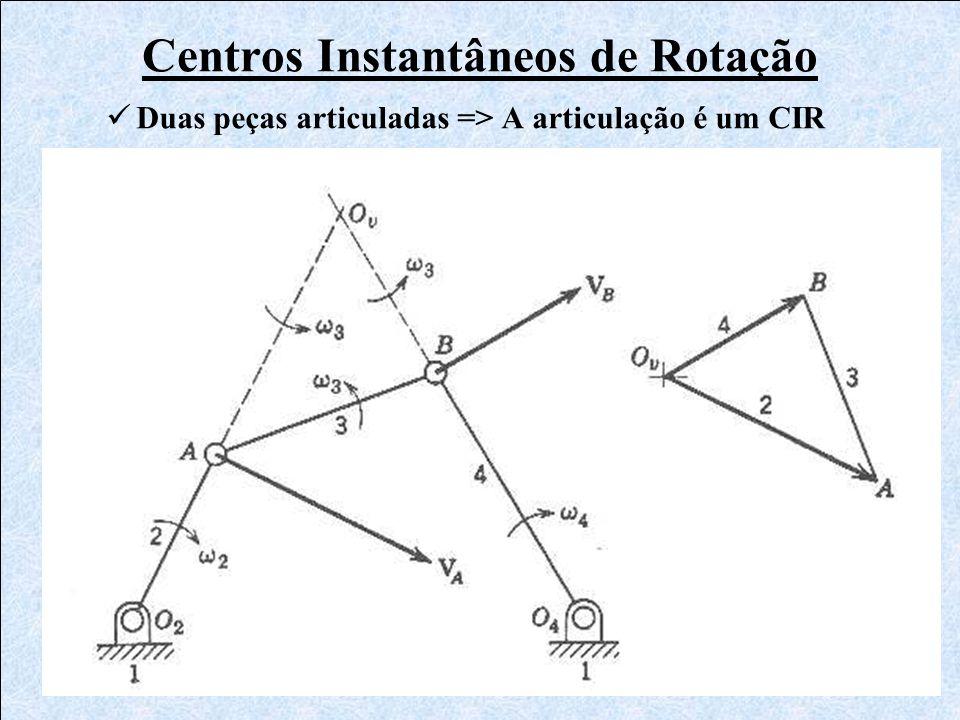 Centros Instantâneos de Rotação Duas peças articuladas => A articulação é um CIR
