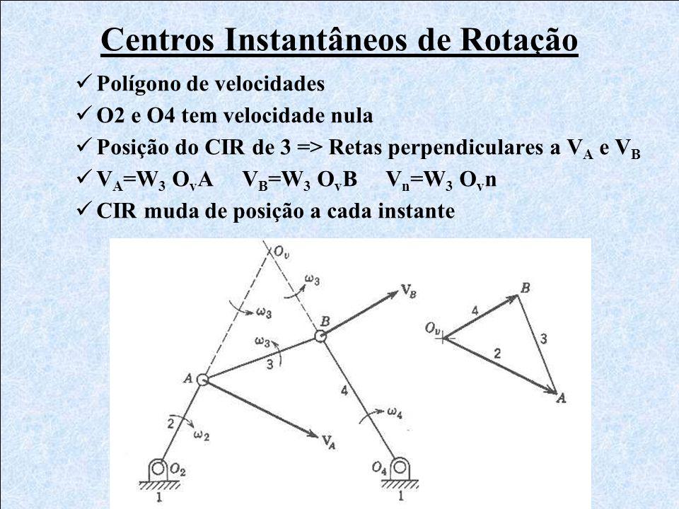 Centros Instantâneos de Rotação Polígono de velocidades O2 e O4 tem velocidade nula Posição do CIR de 3 => Retas perpendiculares a V A e V B V A =W 3