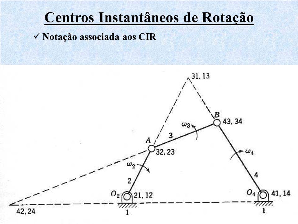Centros Instantâneos de Rotação Notação associada aos CIR