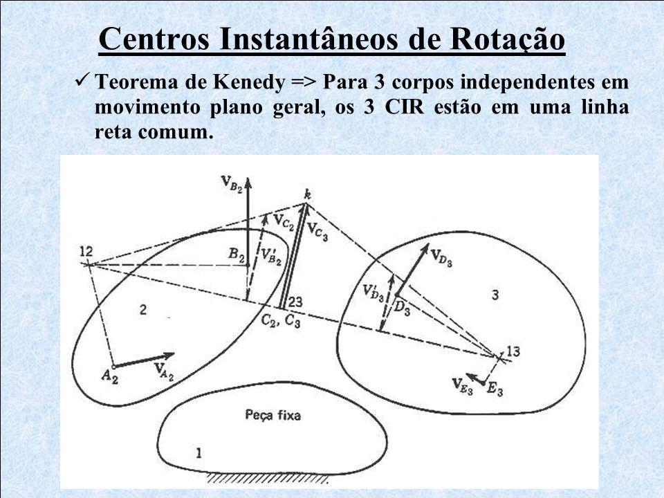 Centros Instantâneos de Rotação Teorema de Kenedy => Para 3 corpos independentes em movimento plano geral, os 3 CIR estão em uma linha reta comum.