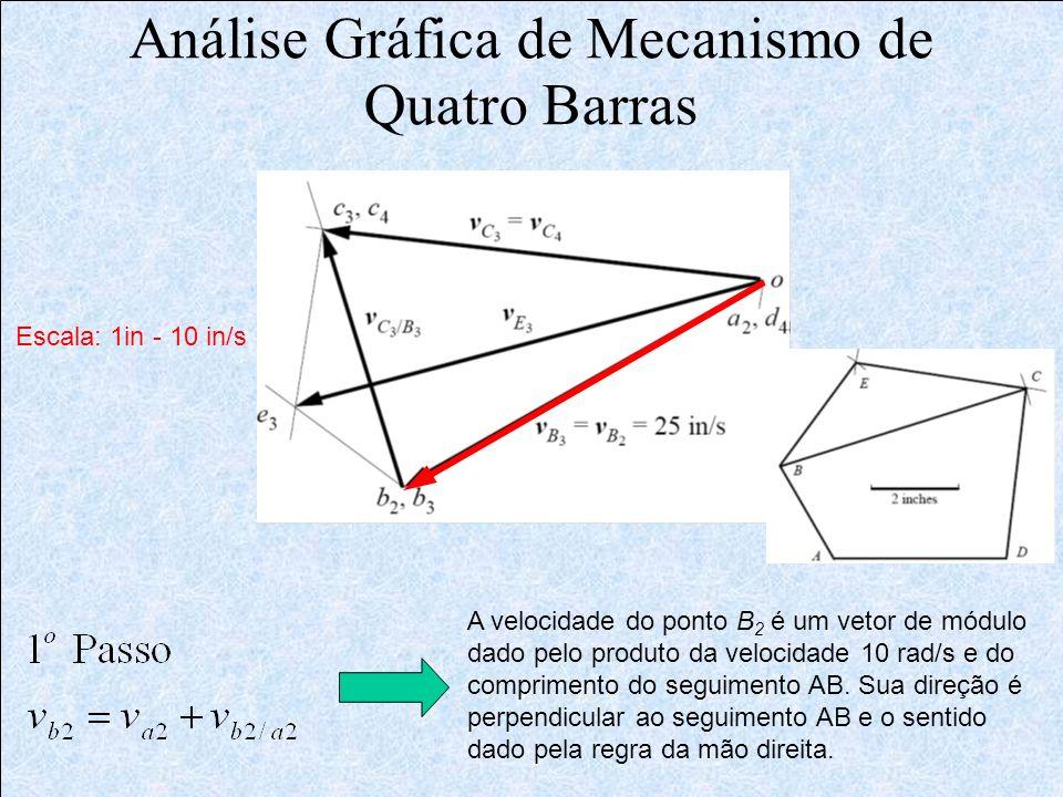 Análise Gráfica de Mecanismo de Quatro Barras A velocidade do ponto B 2 é um vetor de módulo dado pelo produto da velocidade 10 rad/s e do comprimento