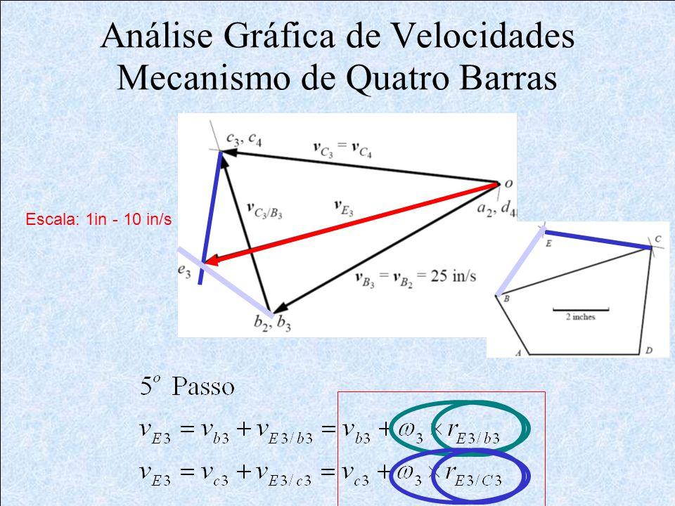 Análise Gráfica de Velocidades Mecanismo de Quatro Barras Escala: 1in - 10 in/s