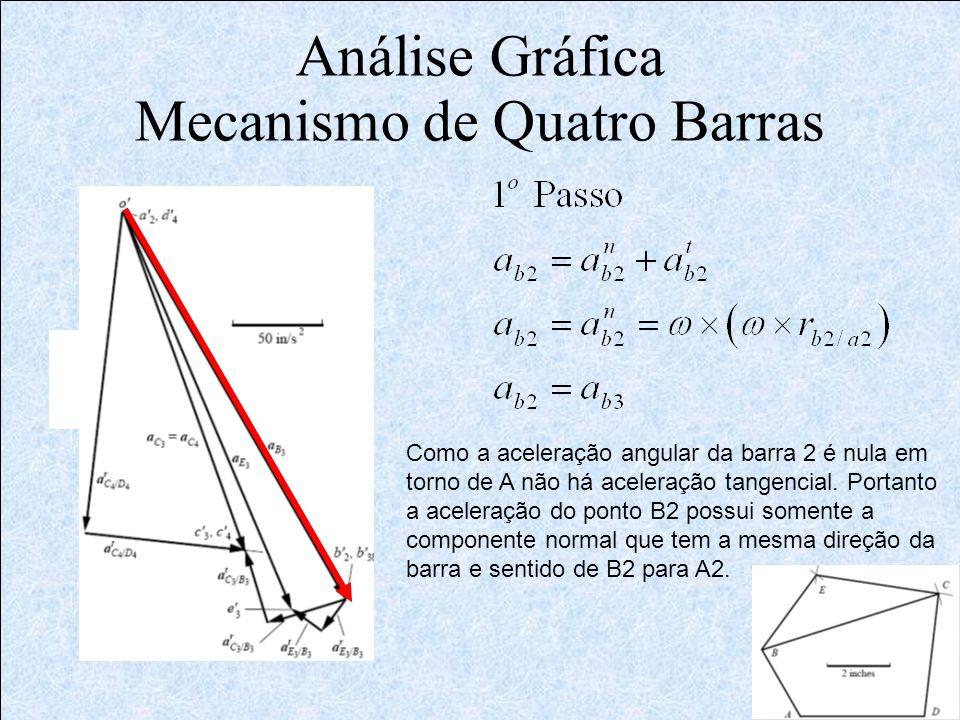 Análise Gráfica Mecanismo de Quatro Barras Como a aceleração angular da barra 2 é nula em torno de A não há aceleração tangencial. Portanto a aceleraç