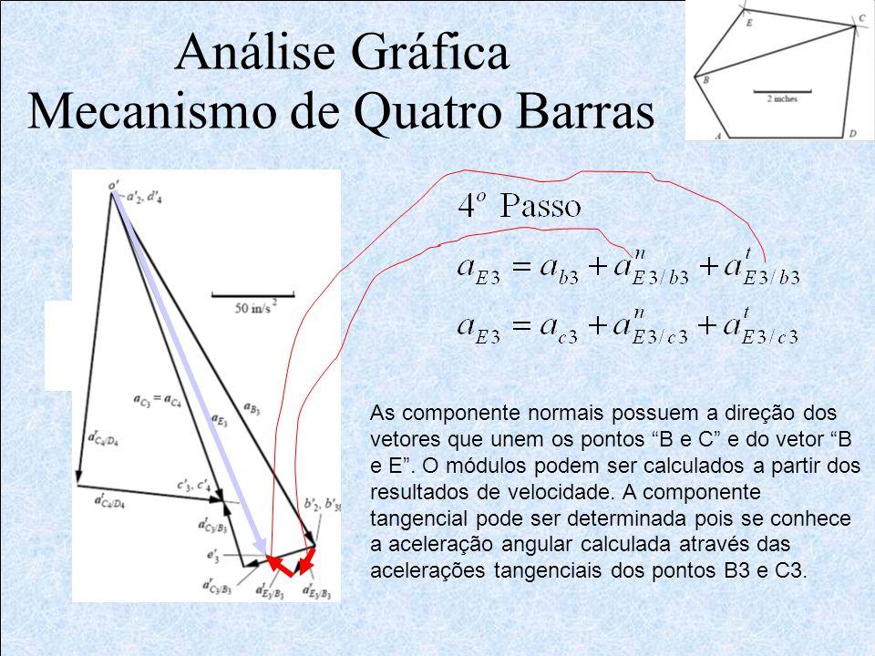 Análise Gráfica Mecanismo de Quatro Barras As componente normais possuem a direção dos vetores que unem os pontos B e C e do vetor B e E. O módulos po