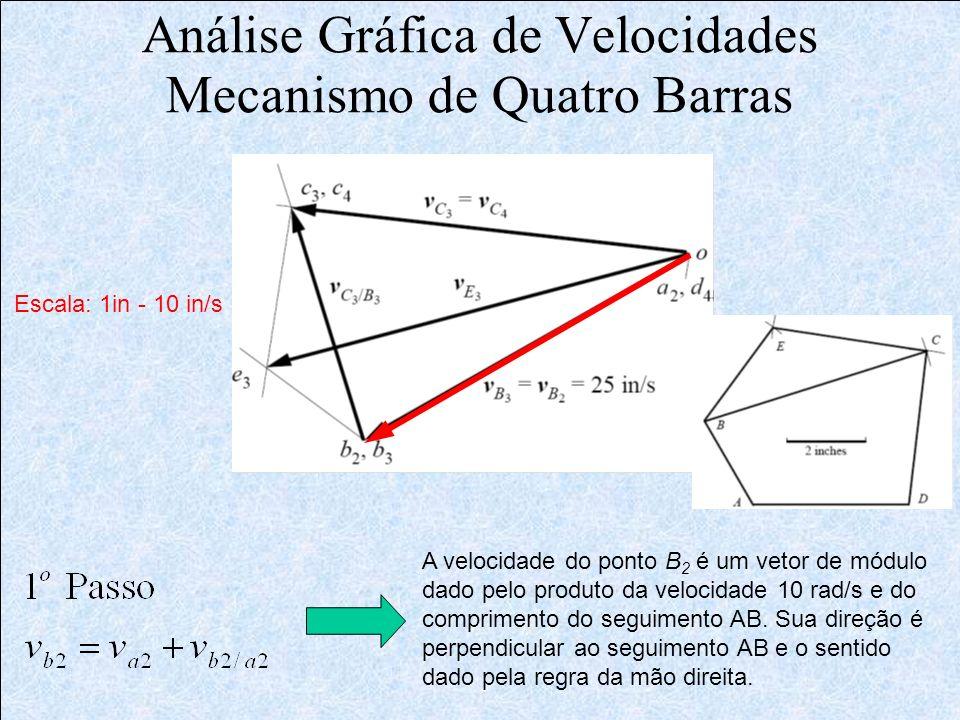 Análise Gráfica de Velocidades Mecanismo de Quatro Barras A velocidade do ponto B 2 é um vetor de módulo dado pelo produto da velocidade 10 rad/s e do