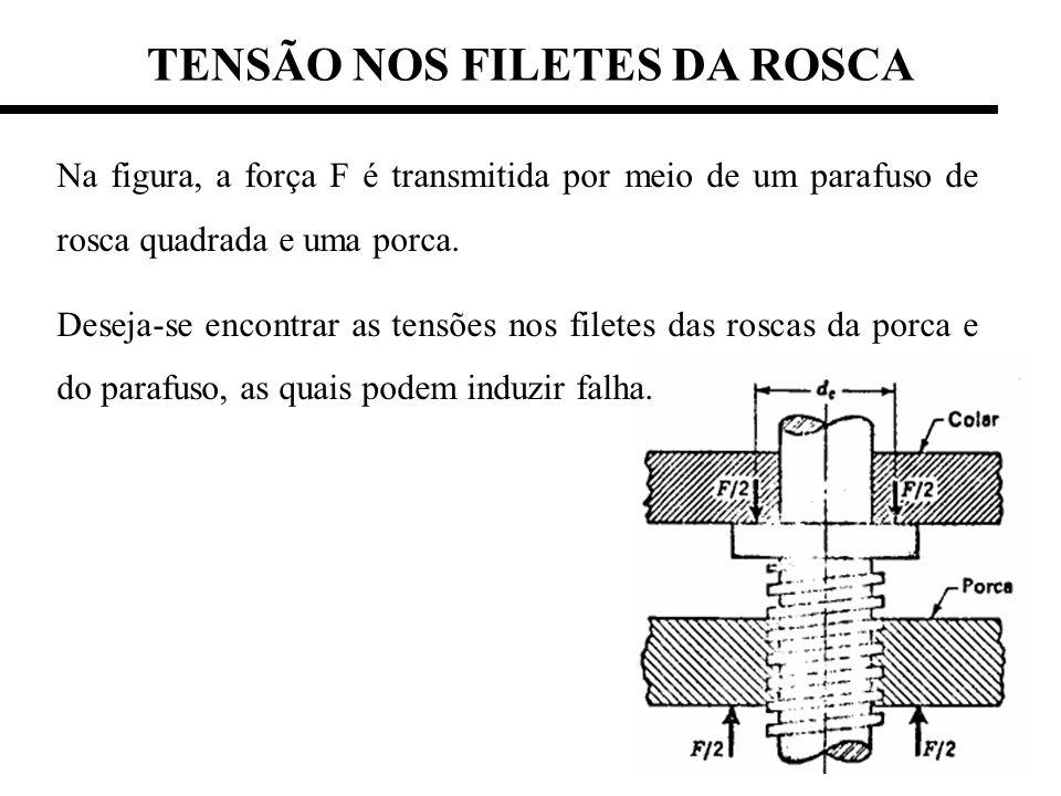 TENSÃO NOS FILETES DA ROSCA Na figura, a força F é transmitida por meio de um parafuso de rosca quadrada e uma porca. Deseja-se encontrar as tensões n