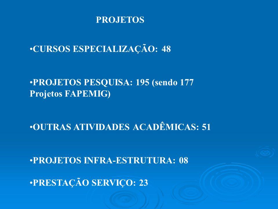 PROJETOS CURSOS ESPECIALIZAÇÃO: 48 PROJETOS PESQUISA: 195 (sendo 177 Projetos FAPEMIG) OUTRAS ATIVIDADES ACADÊMICAS: 51 PROJETOS INFRA-ESTRUTURA: 08 P