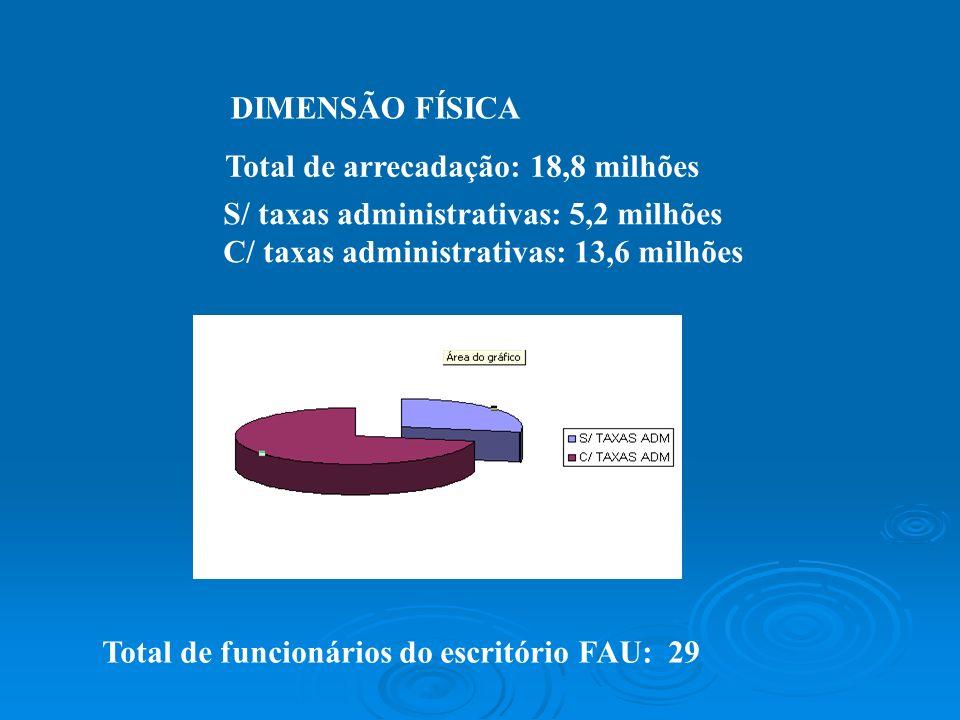 DIMENSÃO FÍSICA Total de arrecadação: 18,8 milhões S/ taxas administrativas: 5,2 milhões C/ taxas administrativas: 13,6 milhões Total de funcionários