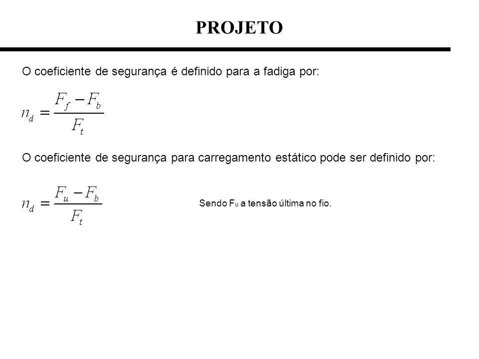 PROJETO O coeficiente de segurança é definido para a fadiga por: O coeficiente de segurança para carregamento estático pode ser definido por: Sendo F