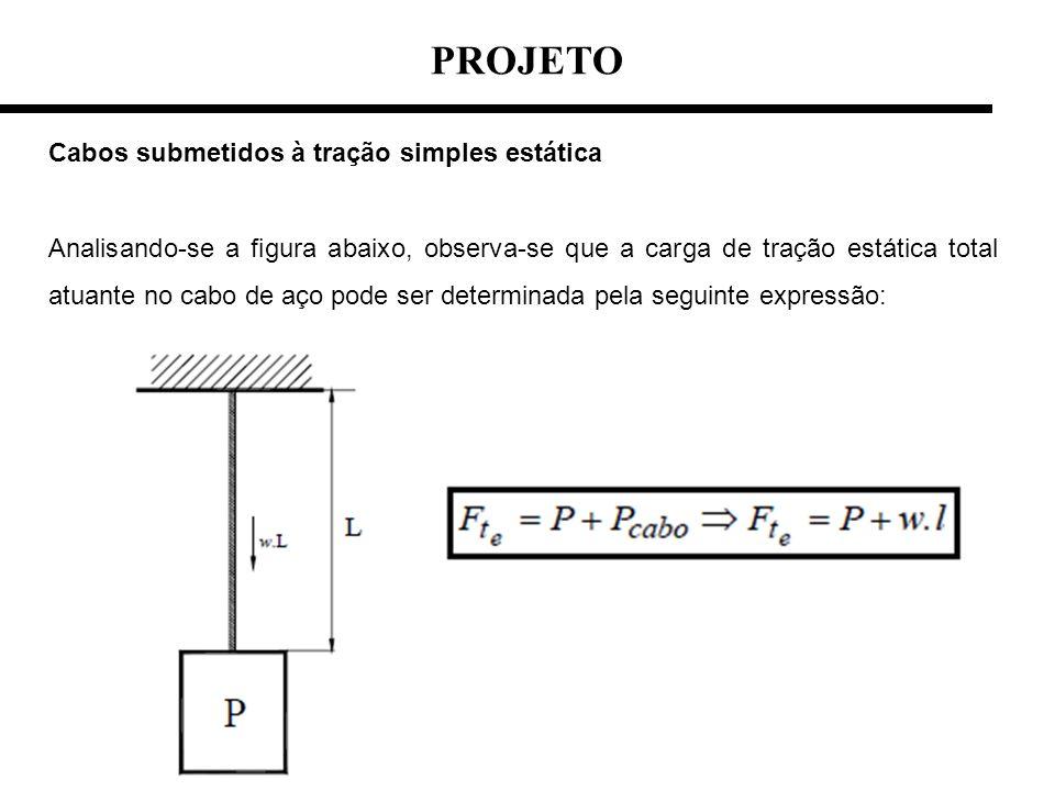 PROJETO Cabos submetidos à tração simples estática Analisando-se a figura abaixo, observa-se que a carga de tração estática total atuante no cabo de a
