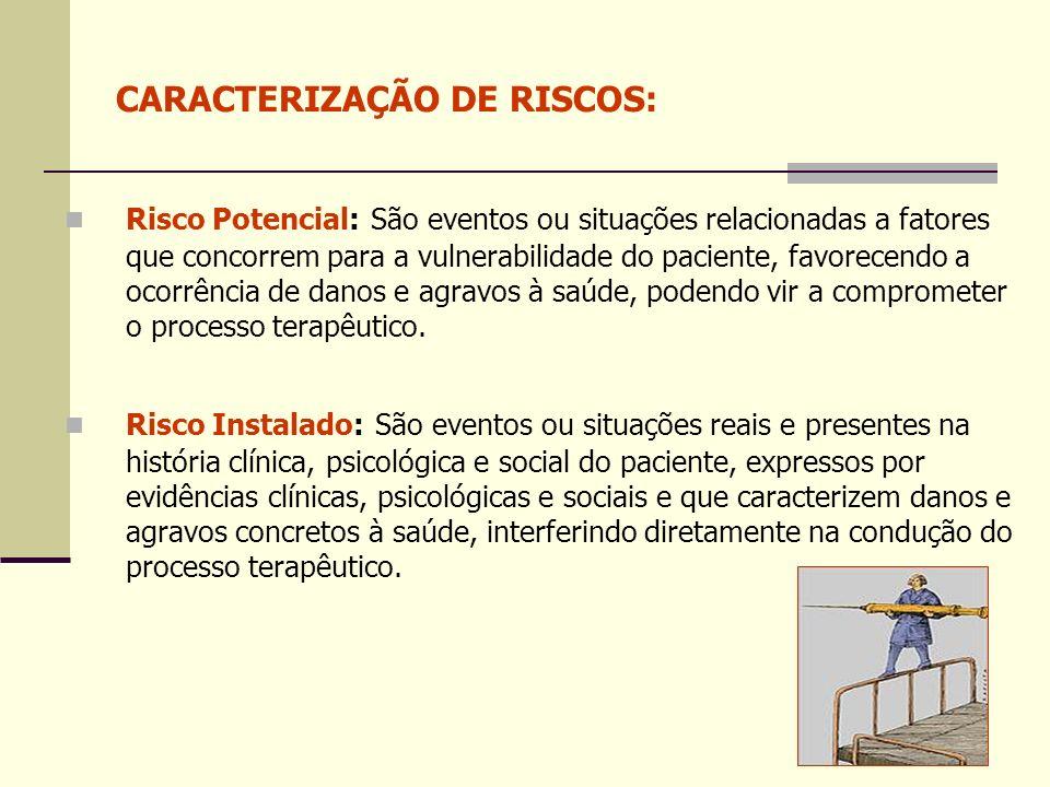 RISCOS POTENCIAIS: 1 – Risco de infecção 2 – Risco de confusão aguda 3– Risco de isolamento social 4– Risco no uso de MPP (Medicamentos Potencialmente Perigosos) 5 – Risco para função respiratória alterada 6 – Risco para resposta disfuncional ao desmame ventilatório na enfermaria 7 – Risco para transtornos tromboembólicos 8_ Risco para sangramento 9_ Risco para integridade da pele prejudicada 10 - Risco nutricional 11 –Risco de suicídio