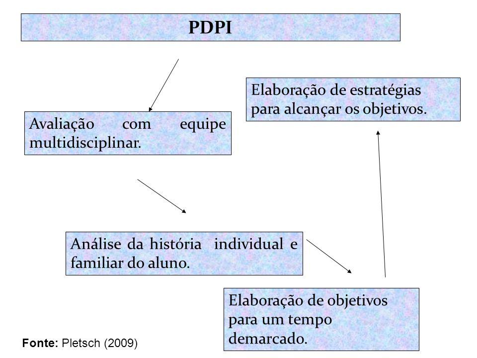 PDPI Avaliação com equipe multidisciplinar. Análise da história individual e familiar do aluno. Elaboração de objetivos para um tempo demarcado. Elabo