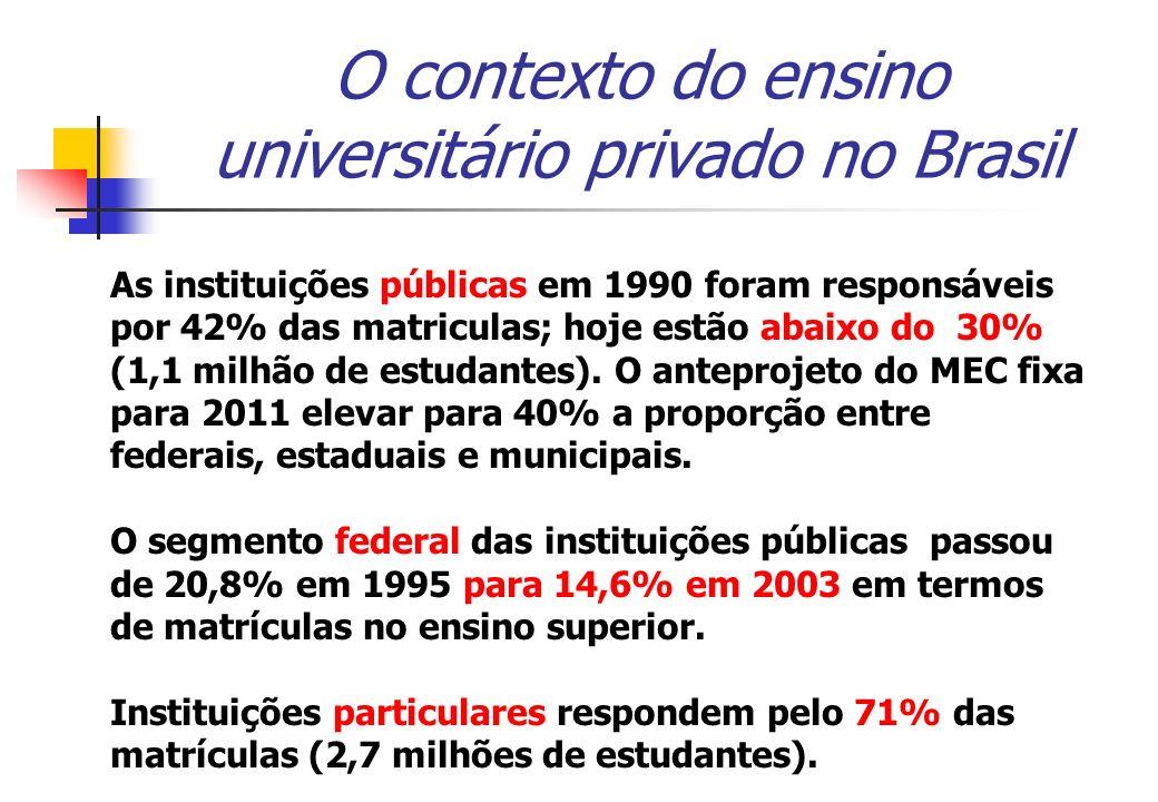 O contexto do ensino universitário privado no Brasil As instituições públicas em 1990 foram responsáveis por 42% das matriculas; hoje estão abaixo do