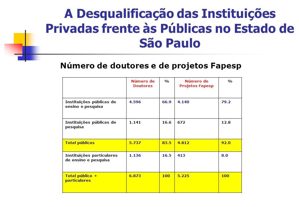 A Desqualificação das Instituições Privadas frente às Públicas no Estado de São Paulo Número de doutores e de projetos Fapesp Número de Doutores %Núme