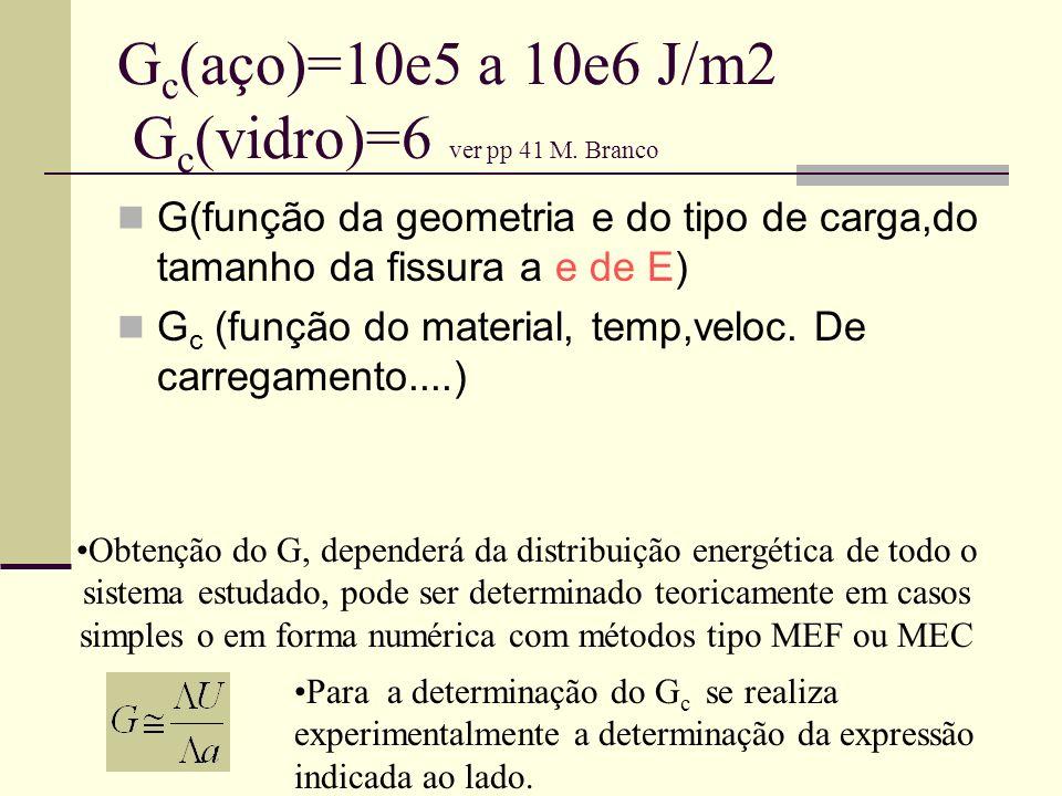 G c (aço)=10e5 a 10e6 J/m2 G c (vidro)=6 ver pp 41 M. Branco G(função da geometria e do tipo de carga,do tamanho da fissura a e de E) G c (função do m